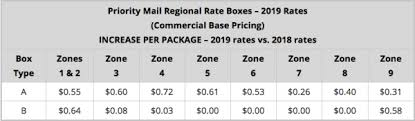 United States Postage Rate Chart Usps Postage Rate Increase Starts January 27 2019 E