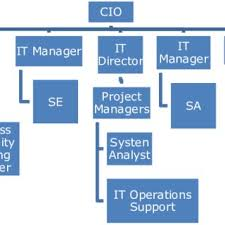 Organization Chart Of It Department At Fff Download