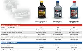 Synthetic Oil Comparison Test Results