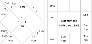 Kp Chart Or Lagna Chart Easy Method Of Birth Time Rectification In Vedic Astrology