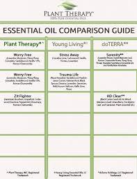 Essential Oil Blend Comparison Chart Destination Oils