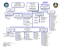 Hpd Org Chart All Pictures And Information About Nasa Gsfc Organization