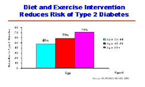 type diabetes chart how long before early adoption of insulin  director s statement fiscal year 2003 budget request reducing disease and disability type 2 diabetes
