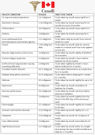 Liquid Melatonin Dosage Chart Best Of Melatonin And Children