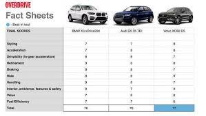 Comparison Test 2018 Bmw X3 Vs Audi Q5 Vs Volvo Xc60