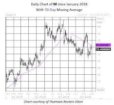 Macys Stock Flashes Bear Signal Before Holidays