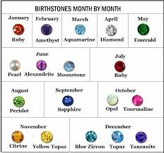 Chart Of Birthstones By Month Engagement Rings