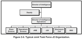 Fm 2 0 Intelligence Chapter 2 Intelligence And Unified