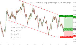 How To Analyse Forex Charts Forex Chart Analysis Tradingview