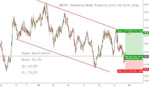 Best Forex Chart Analyst Tradingview