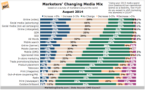 Cmocouncil Marketers Changing Media Mix Aug2014 Marketing