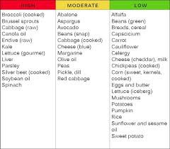 K2 Diet Chart Pin On Food