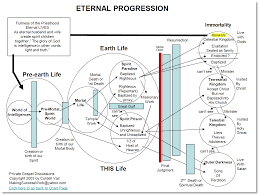 Apparently Apostates Do Go To Outer Darkness By This Plan Of