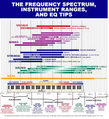 Frequency Spectrum Chart Dual Drum Miking Techniques