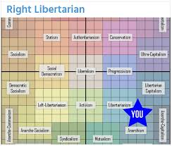 Quizzes To Determine Political Philosophy And Political