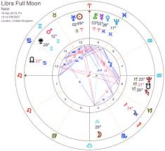 Full Sign Chart Full Moon In Libra Horoscope Finding Balance During Aries