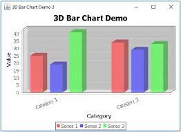 Jfreechart Bar Chart 3d Example Javascan Com