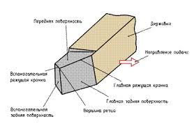 Металлорежущий станок Рефераты ru Резец один из наиболее простых и распро страненных металлорежущих инструментов Он срезает слой металла в основном своей главной режущей кромкой