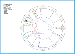 The Tale Of The Two Steves The Realm Of Astrology