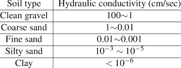 Typical Values Of Hydraulic Conductivity Of Saturated Soils