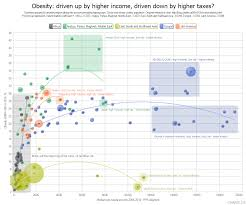 Obesity Driven Up By Higher Income Driven Down By Higher