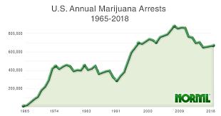 Arrest Charts Norml Working To Reform Marijuana Laws
