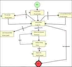 Defect Management Process Flow Chart Alm Defect Management Software Issue Tracking Reporting
