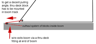 similiar outhaul diagram keywords new internal outhaul for a catalina 22 needs a custom exit block