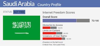Sri Score Chart 2017 Saudi Arabia Country Report Freedom On The Net 2017