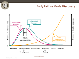 Failure Mode Fmea Failure Mode And Effects Analysis Quality One