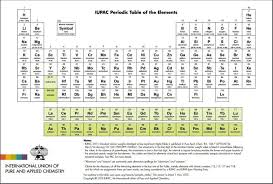 Element Chart With Names The Missing Four In Periodic Table Have Now Been Discovered