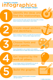 Simple Info Graphics How To Create Infographics In 5 Simple Steps Society For Marketing