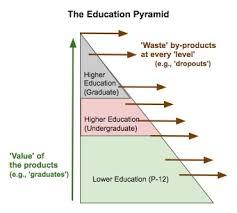 value higher education essay