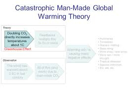 global warming introduction paragraph unchecked enjoys ga global warming introduction paragraph