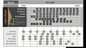 Legere Reed Chart The Clarinet Bboard