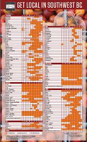 Seasonal Food Chart The Local Harvest Market