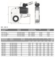 Hydraulic Torque Wrench Cassette Style 500 5 500 Nm