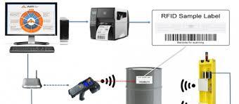 Interesting Uses Of Rfid Asset Tracking Piicomm