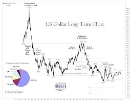 Dollar Value Historical U S Dollar Index 43 Year