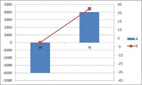 Align Charts In Excel Align Primary And Secondary Axes Daily Dose Of Excel