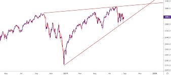 S P 500 Grasps On To Range Support Are Bears Near A Major