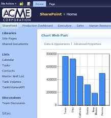 Chart Web Part In Sharepoint 2010 Dynamics 101