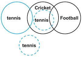 A Not B Venn Diagram Types Of Syllogism Premises Some As Are Not Bs