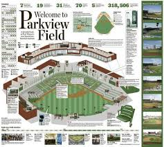 Throwback Thursday Construction Of Parkview Field History