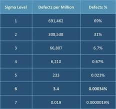 Beginners Guide To Six Sigma Smartsheet