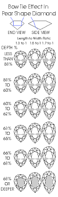 Pear Shaped Diamond Chart United Diamonds Inc Pear Depth