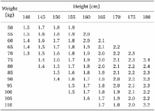 The Relationship Between Symphysis Fundal Height And