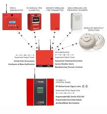 Fire Alarm Flow Chart Cwsi The Future Of Wireless Fire Alarm Technology Has