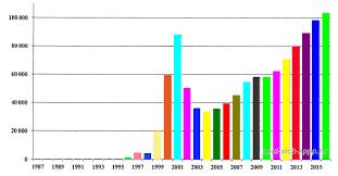 Официальная статистика ВИЧ СПИДа в России подробно  График Распределение количества новых случаев ВИЧ по годам 1987 2016