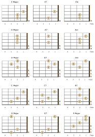 Left Handed Ukulele Chord Chart Pdf Essential Chords For Left Handed Beginners Including